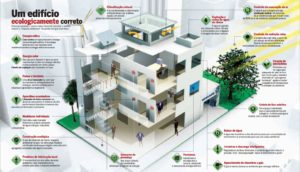 um-edificio-ecologicamente-correto
